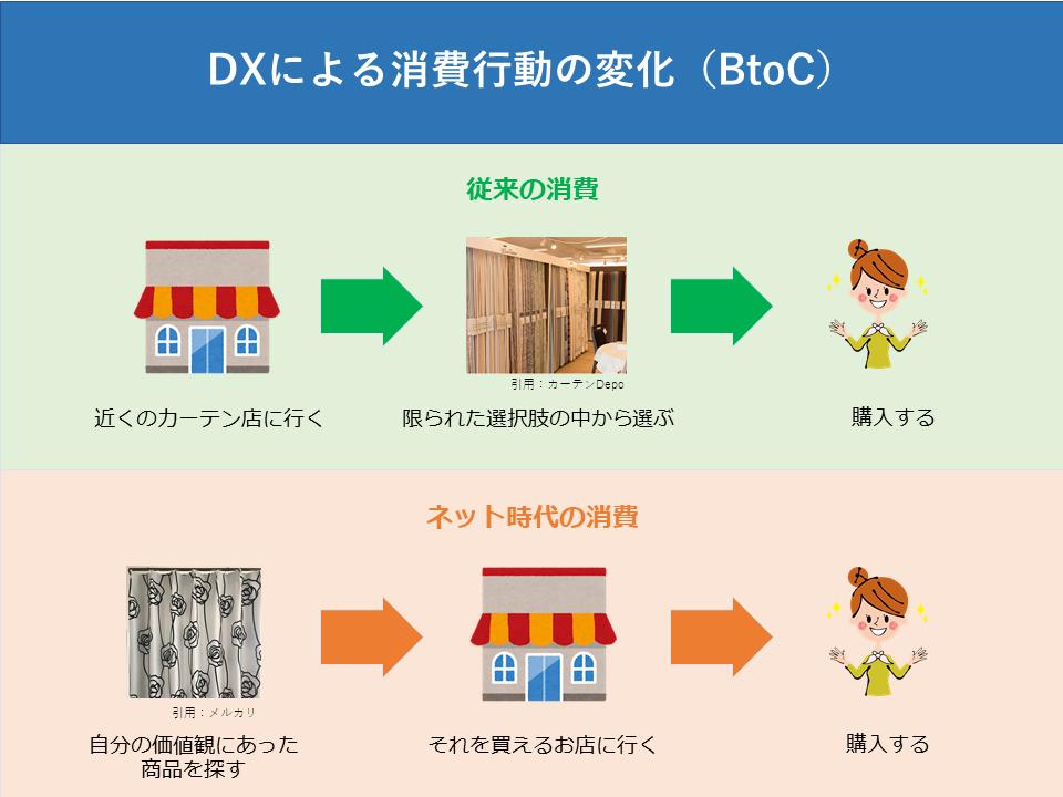 DXによる消費行動の変化_BtoC